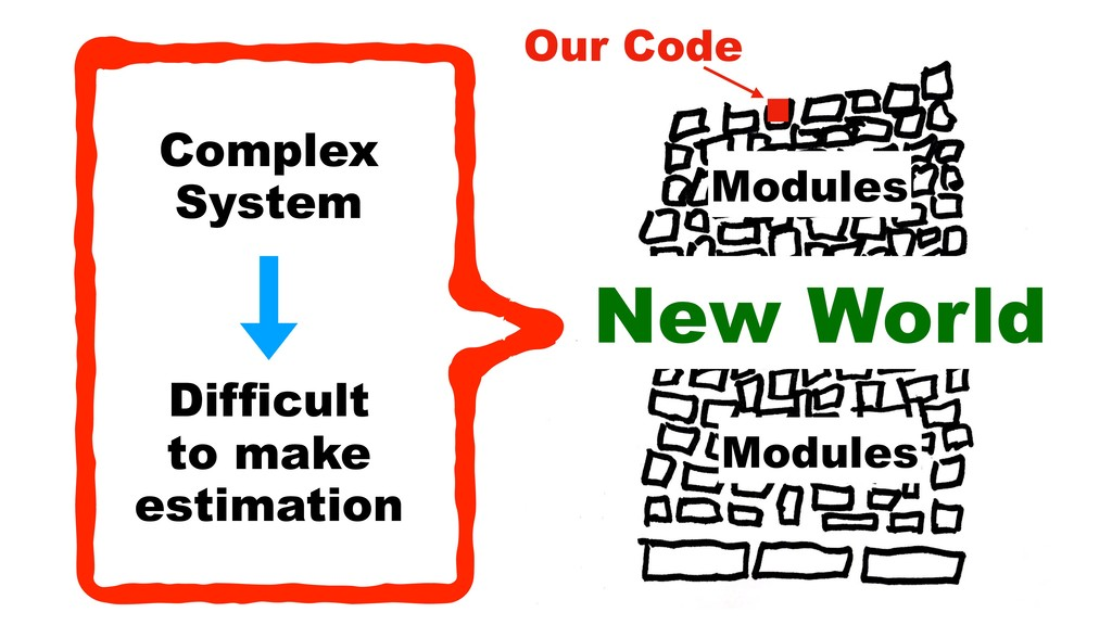 New World Modules Modules Our Code Complex Sys...