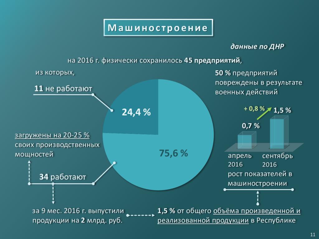 75,6 % Машиностроение на 2016 г. физически сохр...