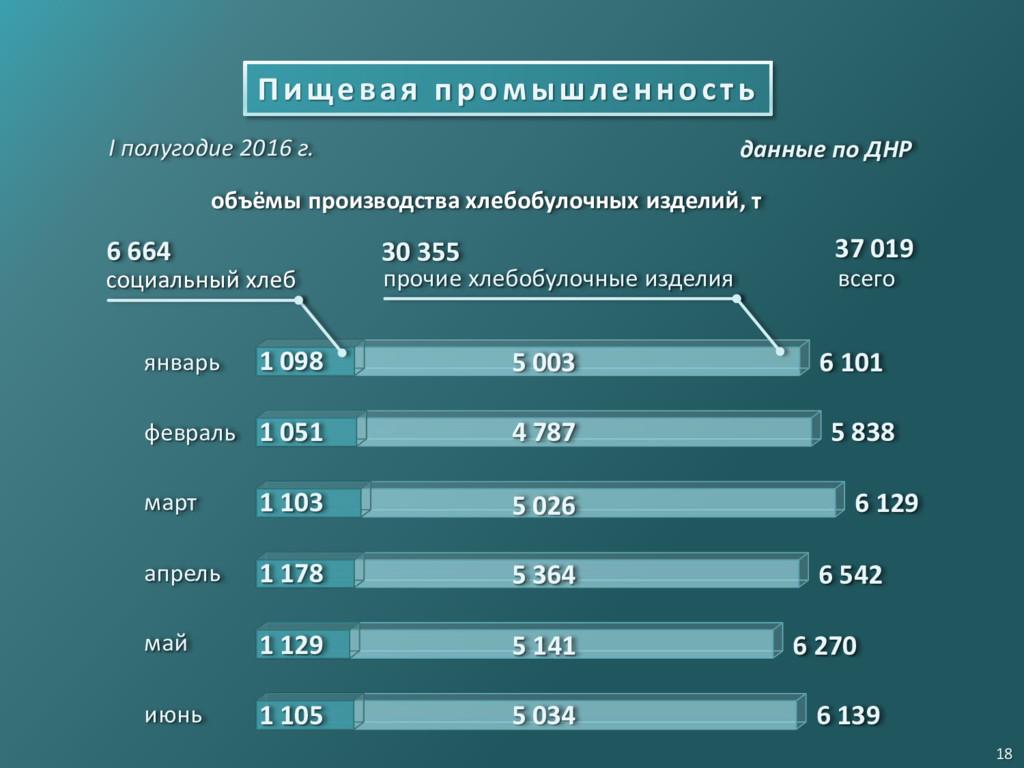 Пищевая промышленность I полугодие 2016 г. проч...