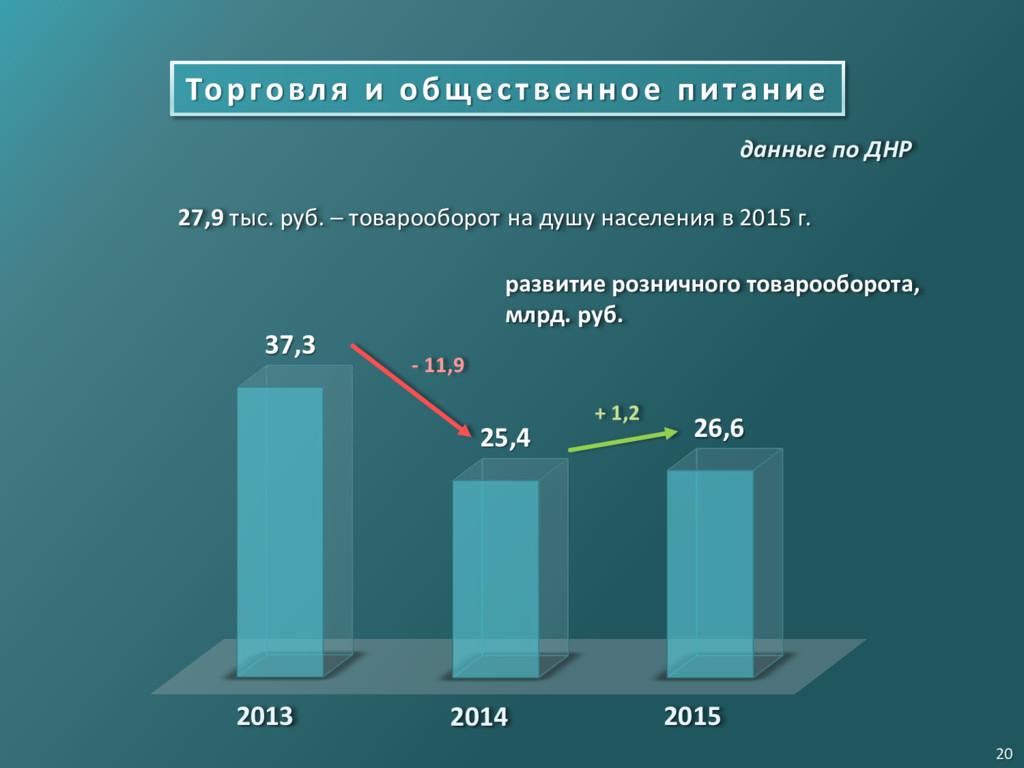 Торговля и общественное питание 27,9 тыс. руб. ...