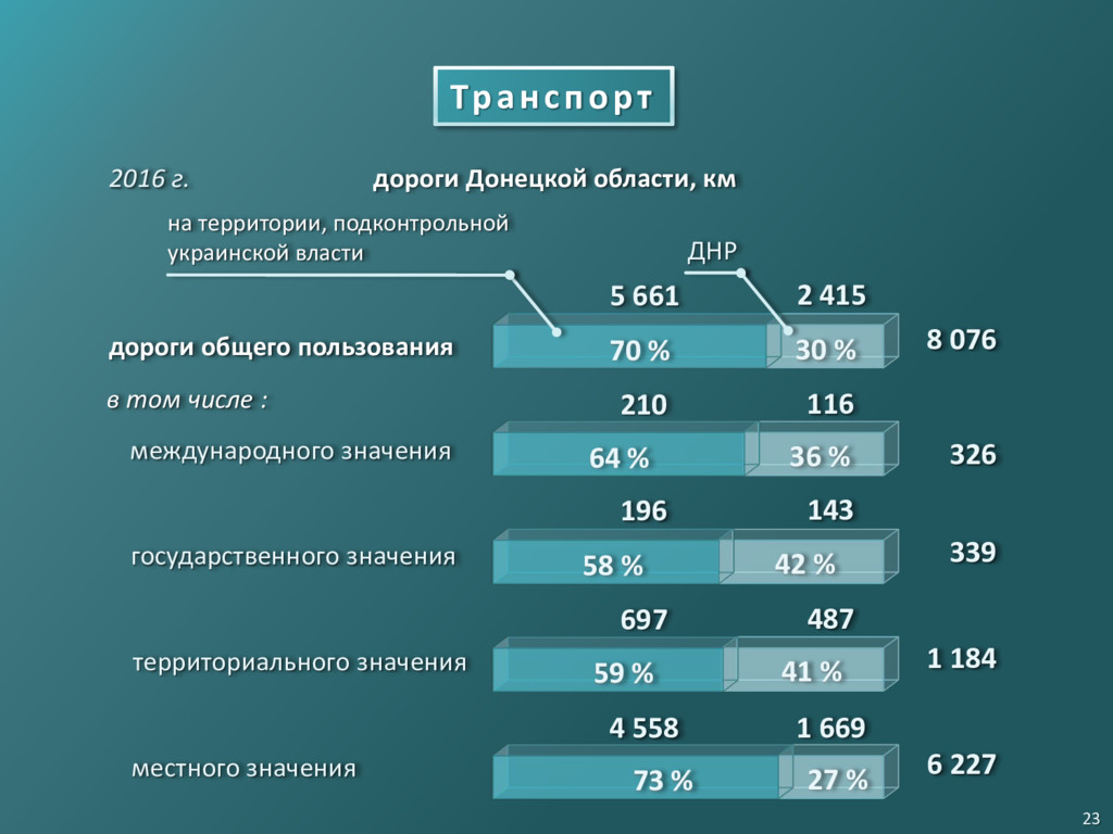 Транспорт 2016 г. ДНР местного значения террито...