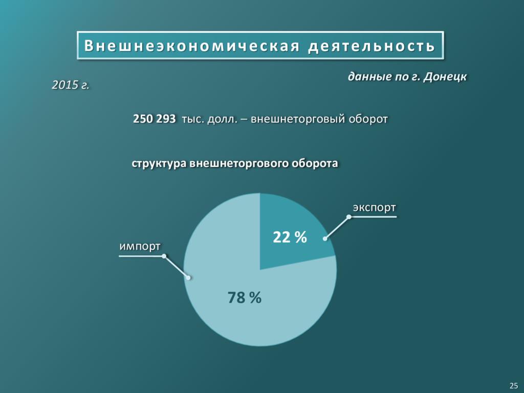 Внешнеэкономическая деятельность 250 293 тыс. д...