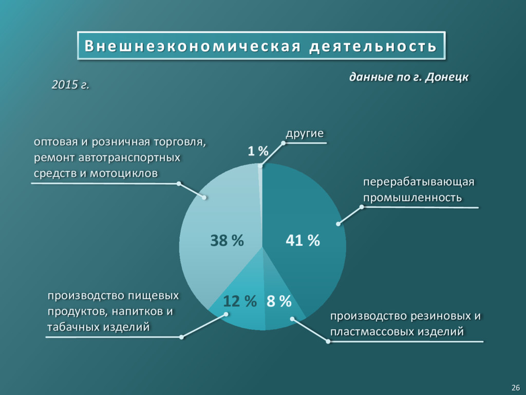 2015 г. 38 % 41 % 12 % 8 % 1 % оптовая и рознич...