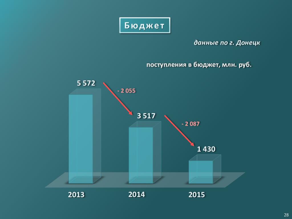 Бюджет поступления в бюджет, млн. руб. 2014 201...