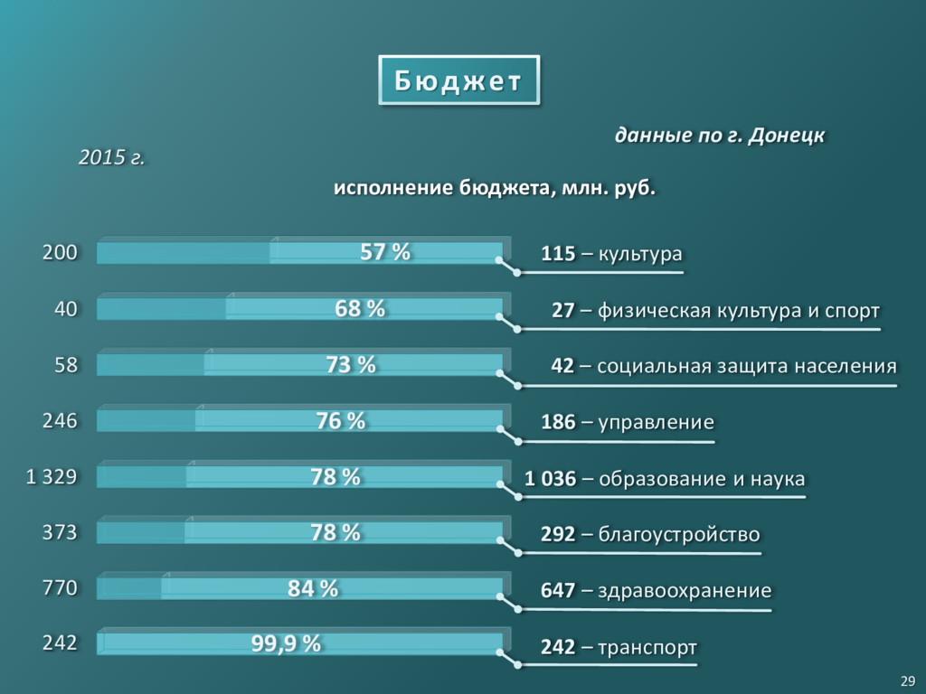 2015 г. Бюджет исполнение бюджета, млн. руб. 29...