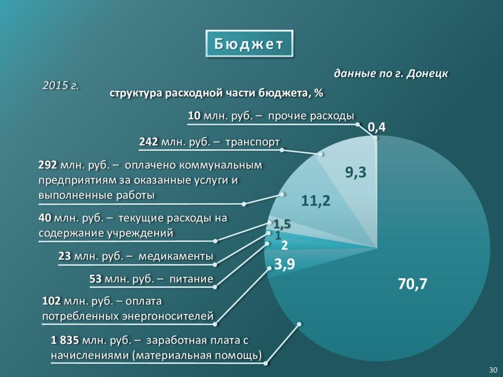 2015 г. 40 млн. руб. – текущие расходы на содер...