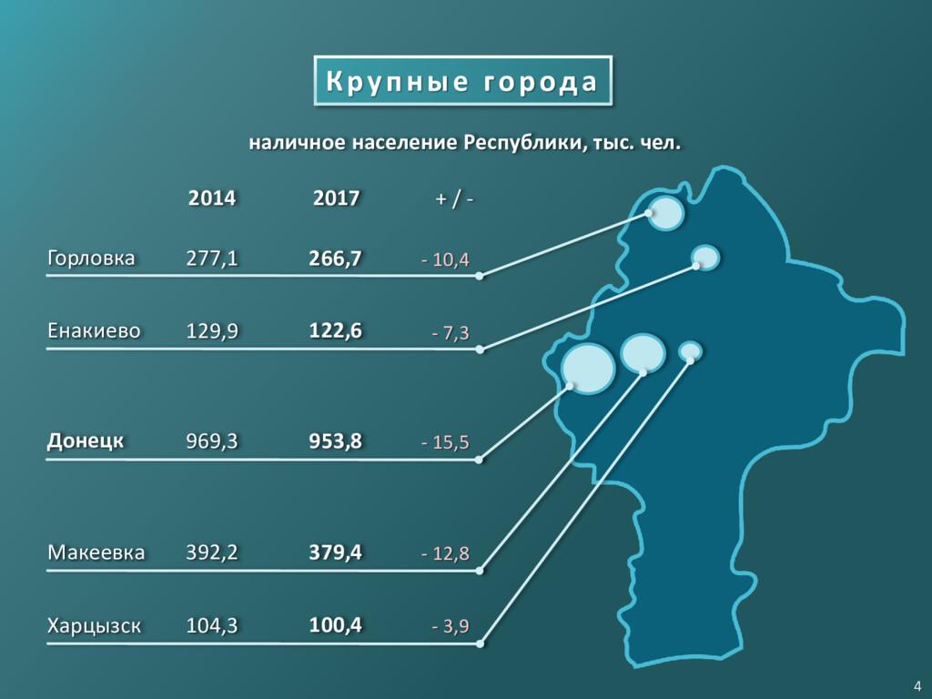 Крупные города Донецк Макеевка Горловка Харцызс...