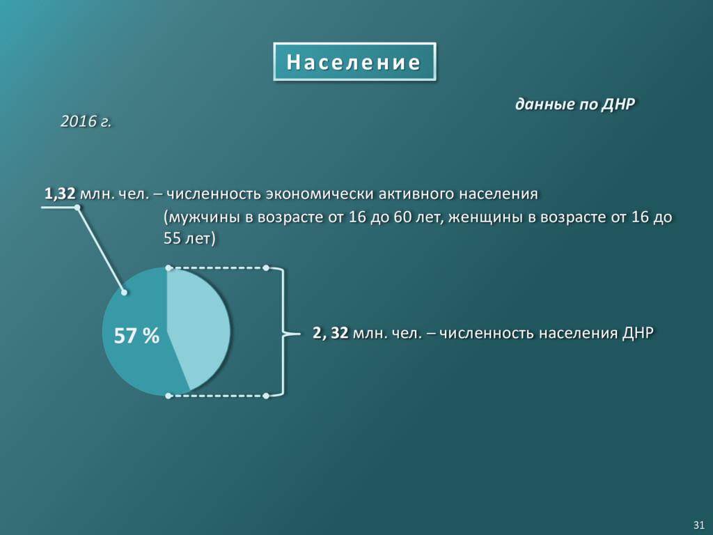 Население 1,32 млн. чел. ─ численность экономич...