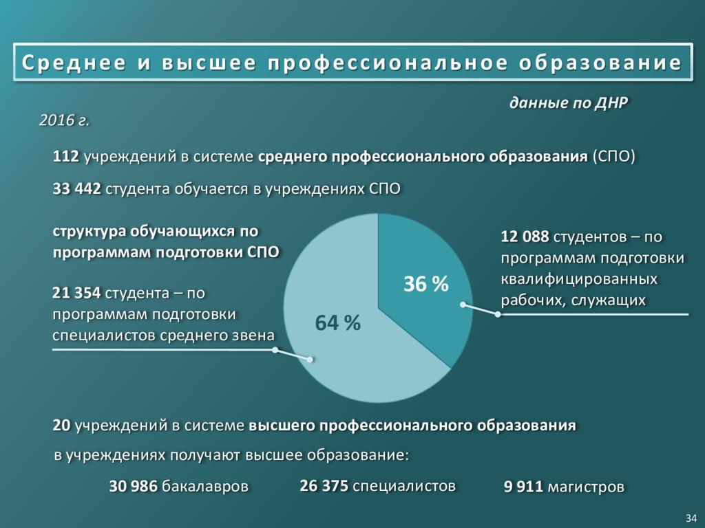 33 442 студента обучается в учреждениях СПО 20 ...