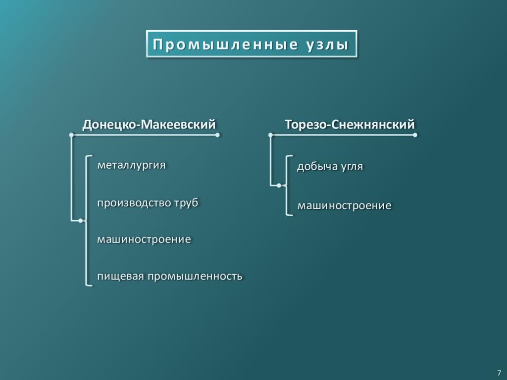 Промышленные узлы Донецко-Макеевский Торезо-Сне...