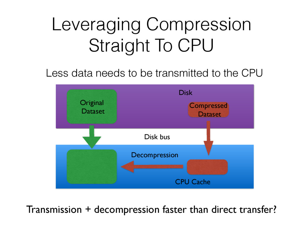 Leveraging Compression Straight To CPU Less dat...