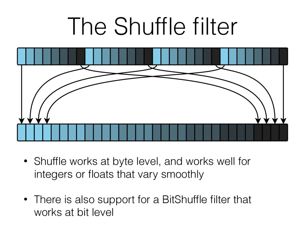The Shuffle filter • Shuffle works at byte level, ...