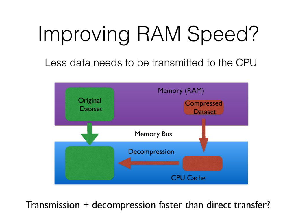 Improving RAM Speed? Less data needs to be tran...