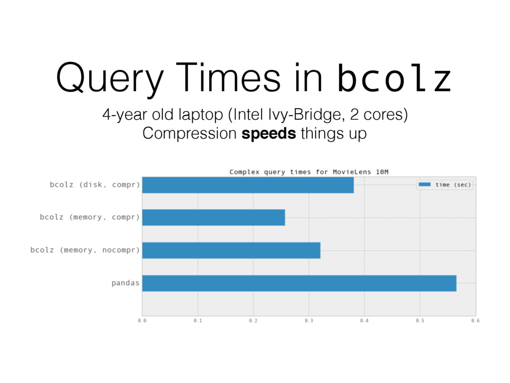 Query Times in bcolz 4-year old laptop (Intel I...