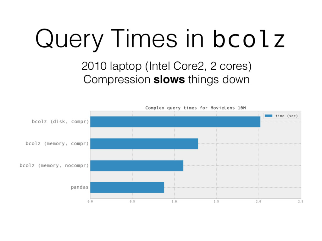 Query Times in bcolz 2010 laptop (Intel Core2, ...