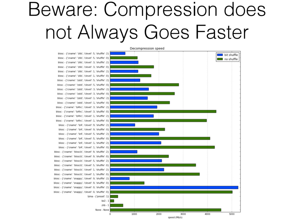 Beware: Compression does not Always Goes Faster