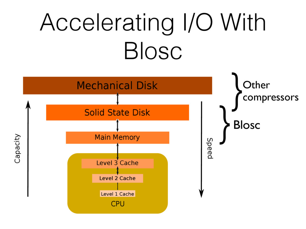 Accelerating I/O With Blosc Blosc Main Memory S...