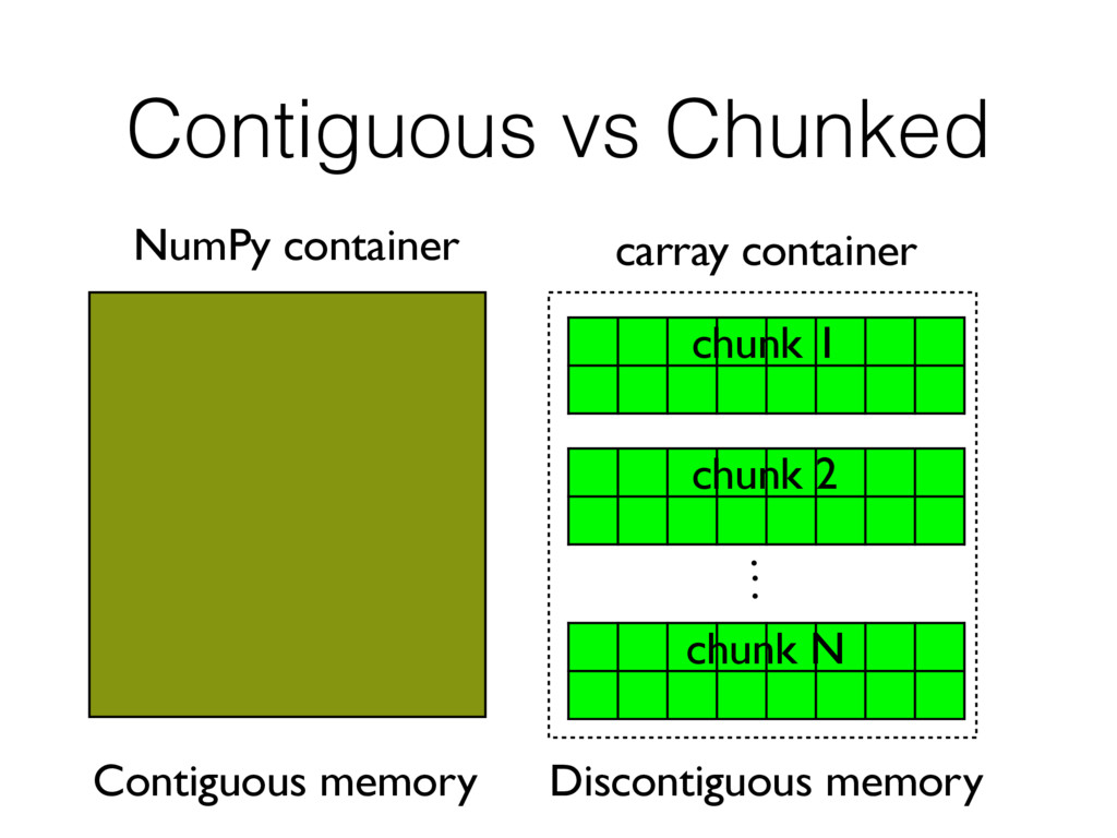 Contiguous vs Chunked NumPy container Contiguou...