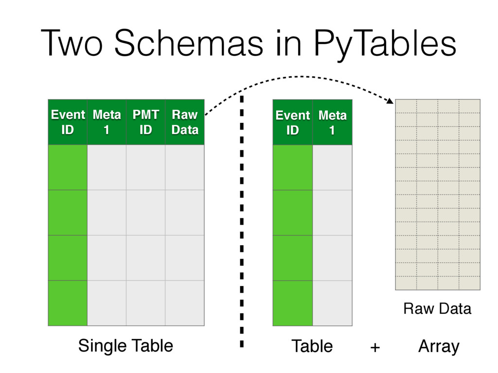 Two Schemas in PyTables Event