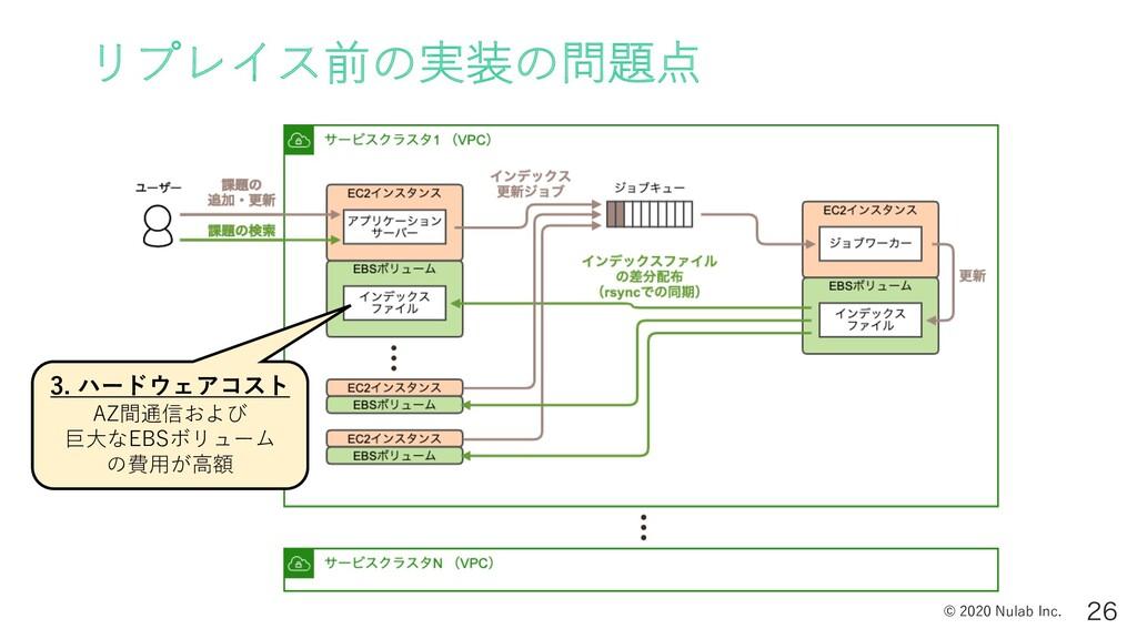 © 2020 Nulab Inc. リプレイス前の実装の問題点  3. ハードウェアコスト...