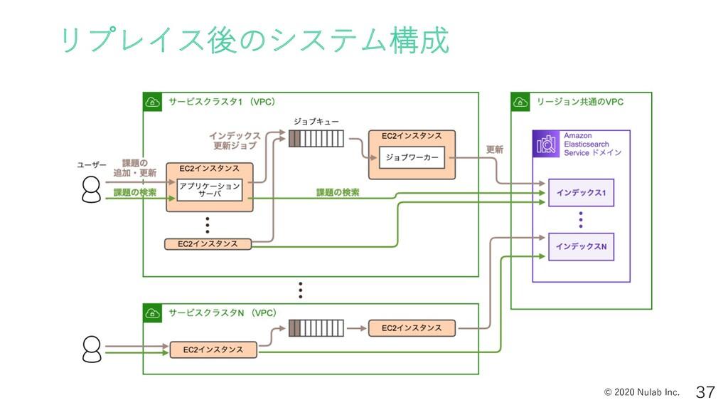 © 2020 Nulab Inc. リプレイス後のシステム構成