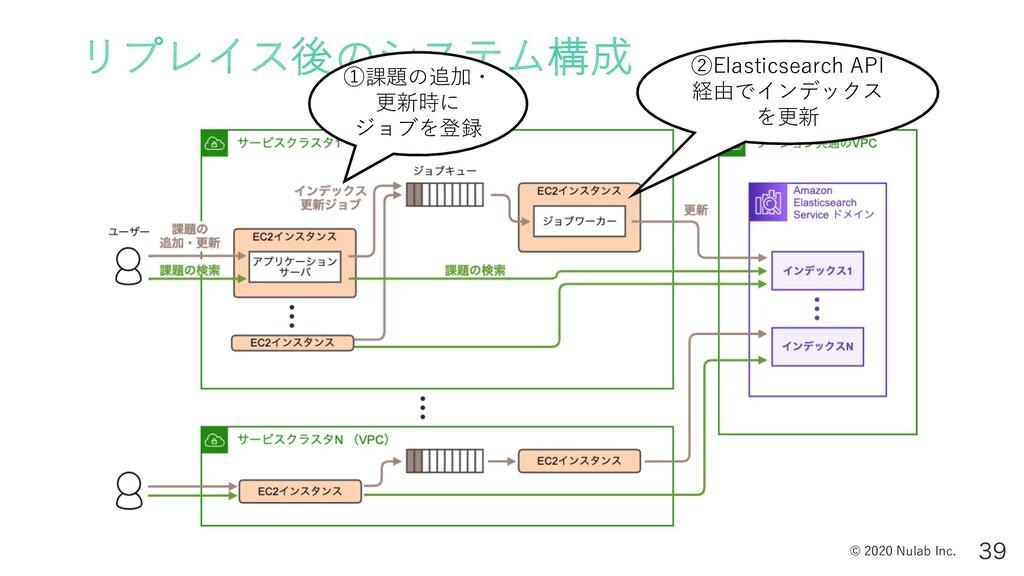 © 2020 Nulab Inc. リプレイス後のシステム構成  ①課題の追加・ 更新時に...