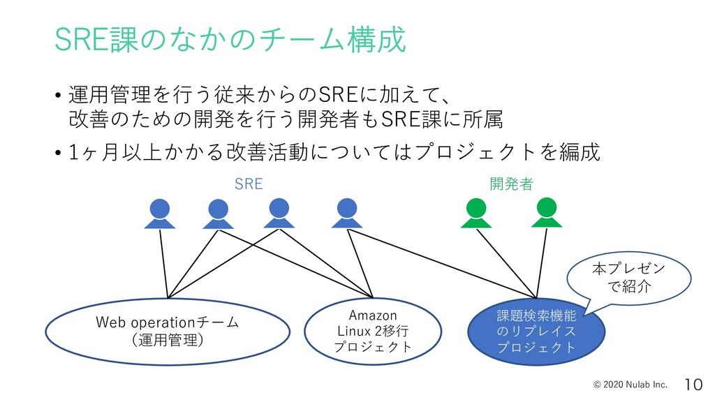 © 2020 Nulab Inc. SRE課のなかのチーム構成 • 運⽤管理を⾏う従来からのS...