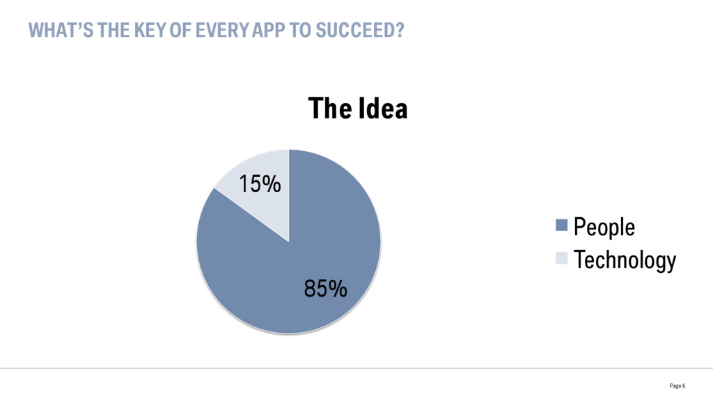WHAT'S THE KEY OF EVERY APP TO SUCCEED? 85% 15%...