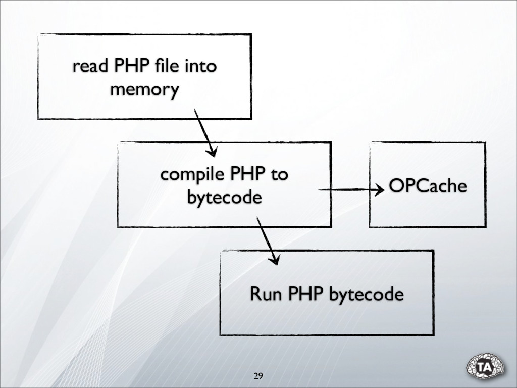 29 compile PHP to bytecode Run PHP bytecode rea...