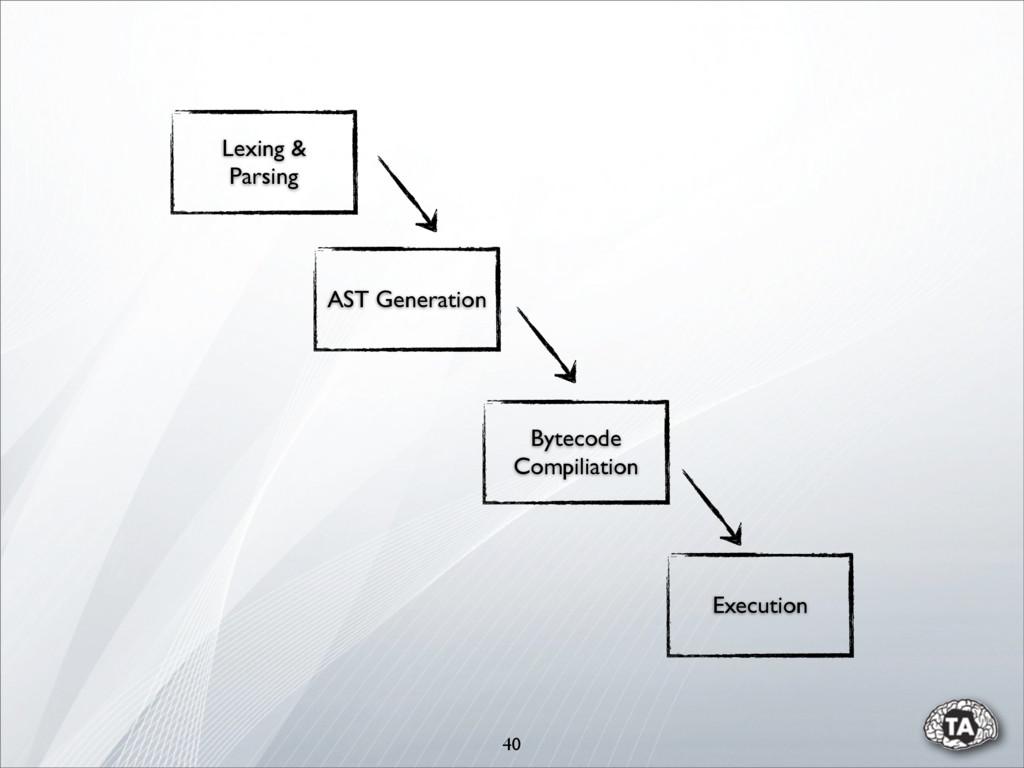 40 AST Generation Bytecode Compiliation Executi...