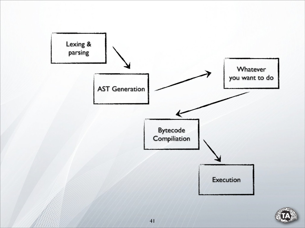 41 AST Generation Bytecode Compiliation Executi...