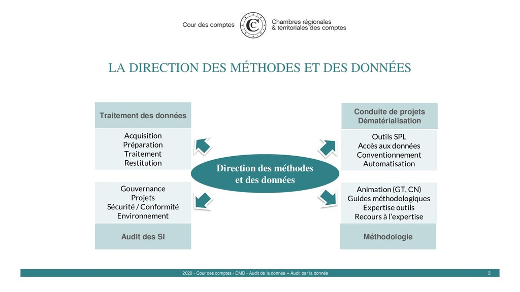 LA DIRECTION DES MÉTHODES ET DES DONNÉES 3 Outi...