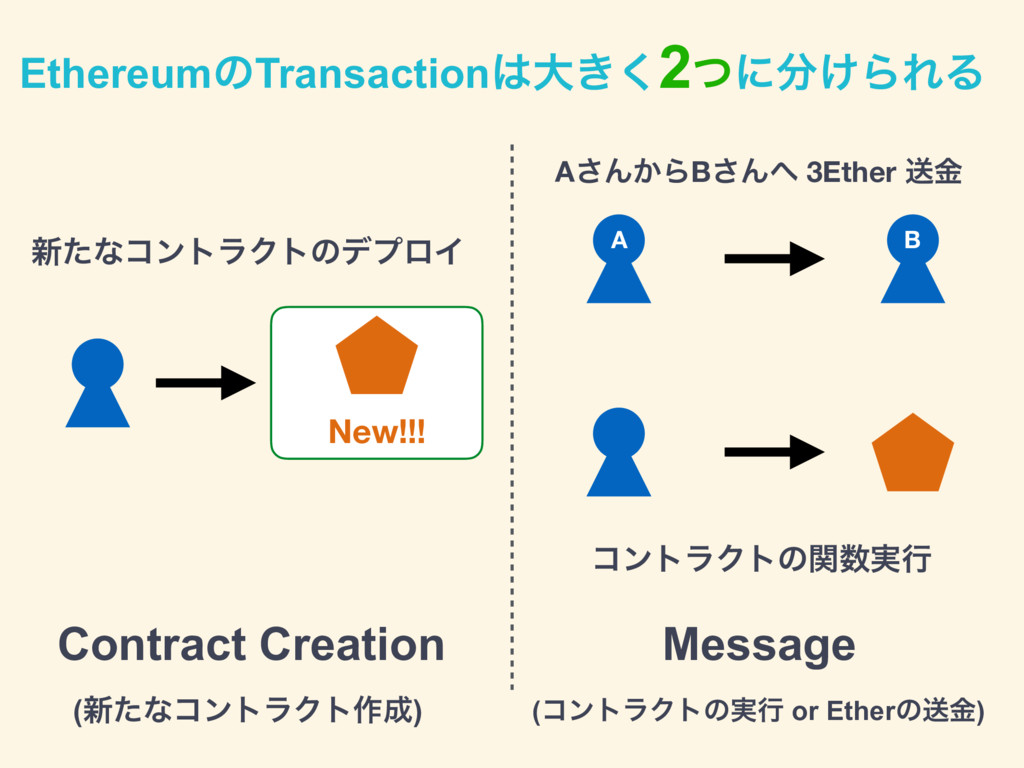 EthereumͷTransaction͸େ͖͘2ͭʹ෼͚ΒΕΔ Contract Creat...