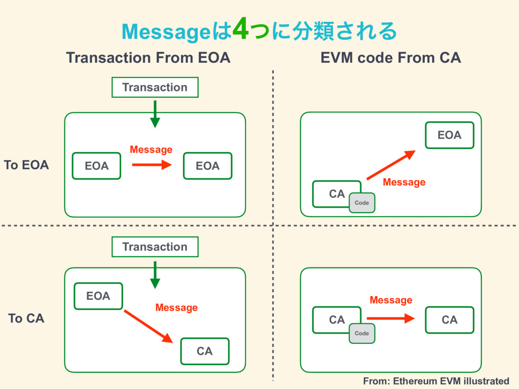 Message͸4ͭʹ෼ྨ͞ΕΔ Transaction From EOA EVM code ...