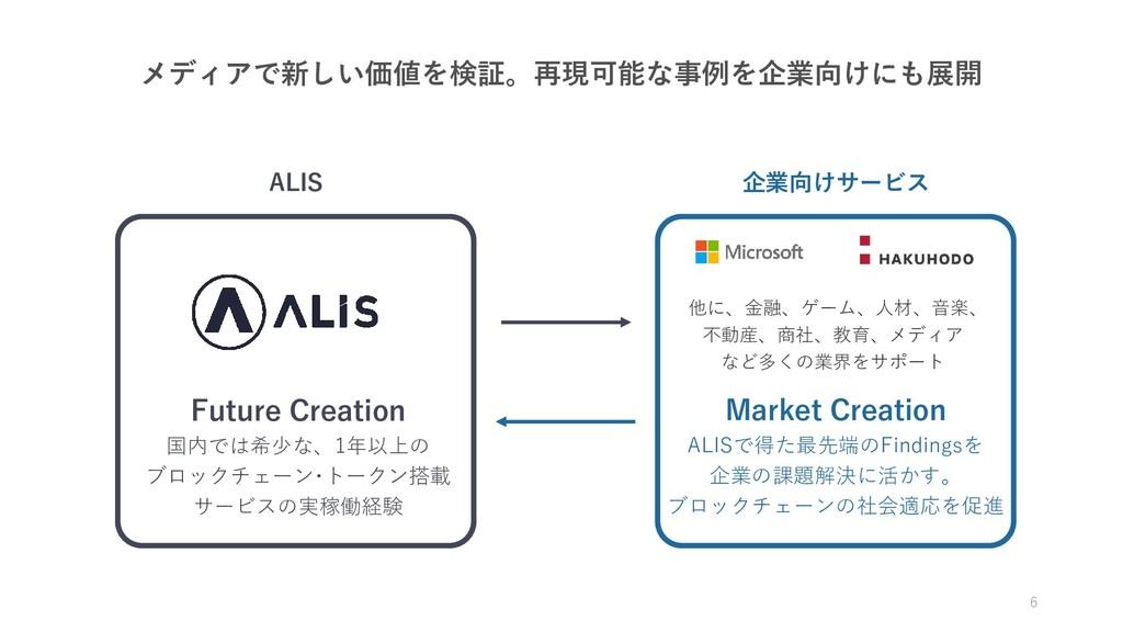 メディアで新しい価値を検証。再現可能な事例を企業向けにも展開 6 ALIS 企業向けサービス ...