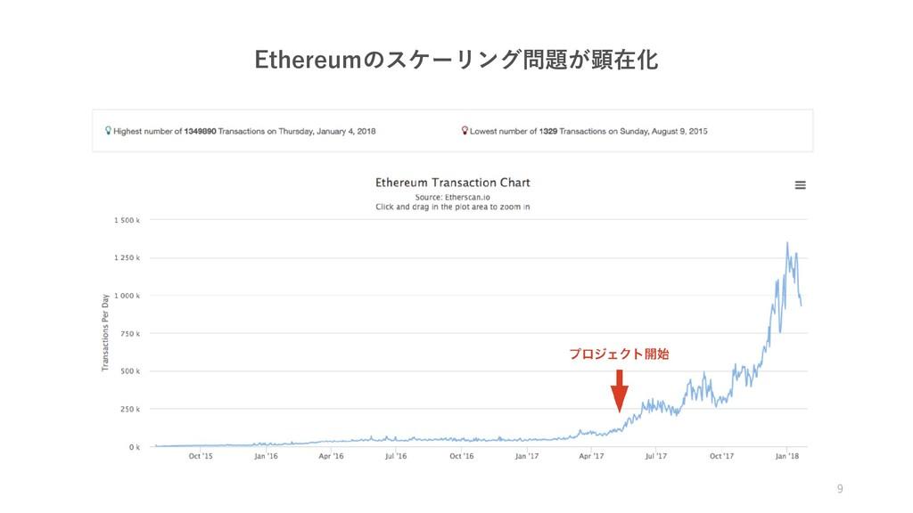 Ethereumのスケーリング問題が顕在化 9