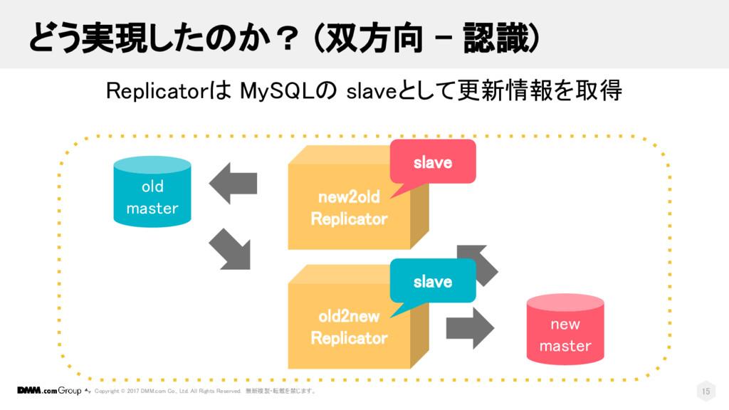 Replicatorは MySQLの slaveとして更新情報を取得 15 Copyright...