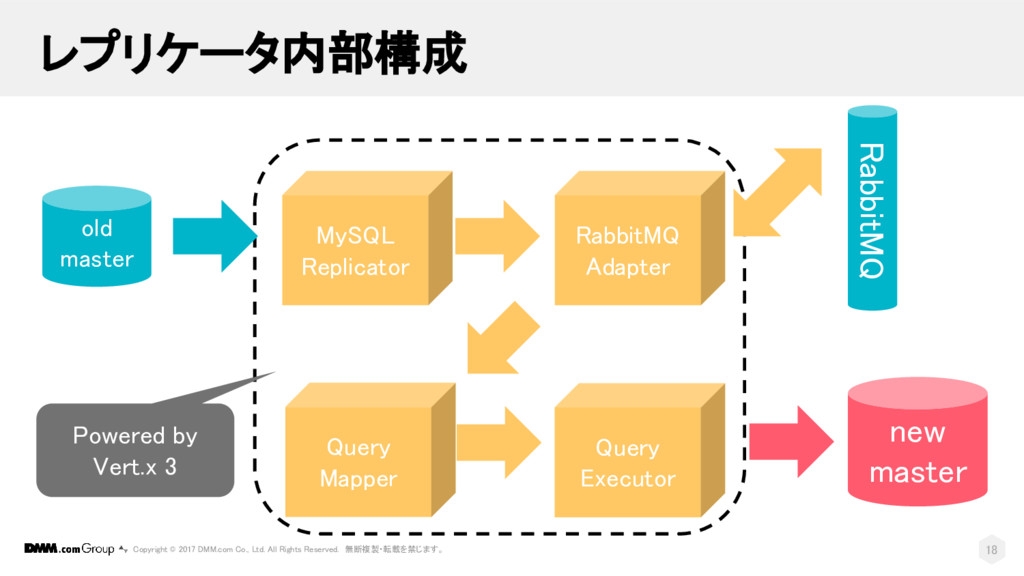 old master new master MySQL Replicator RabbitMQ...