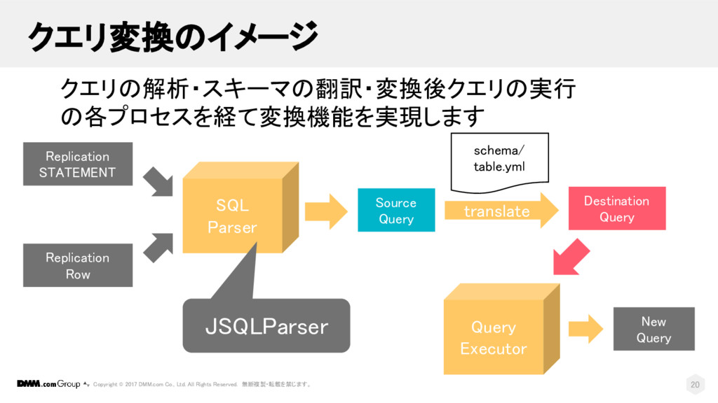 SQL Parser Query Executor Replication STATEMENT...