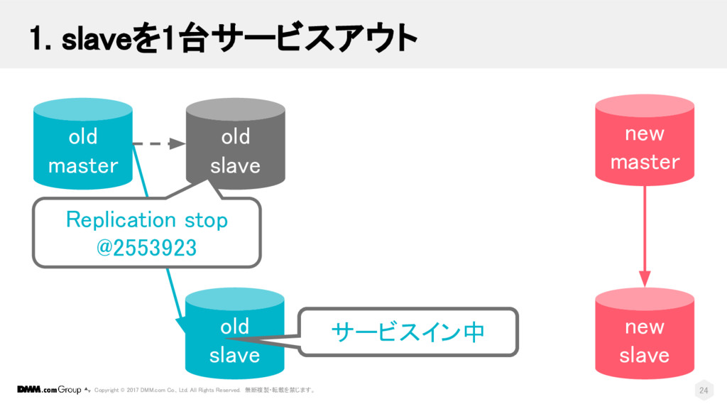 new slave old master old slave new master old s...
