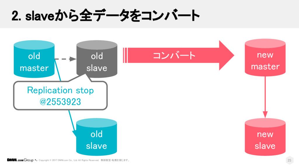 new slave old master old slave new master コンバート...