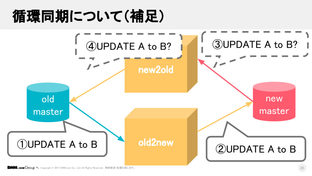 old master new master old2new new2old ①UPDATE A...