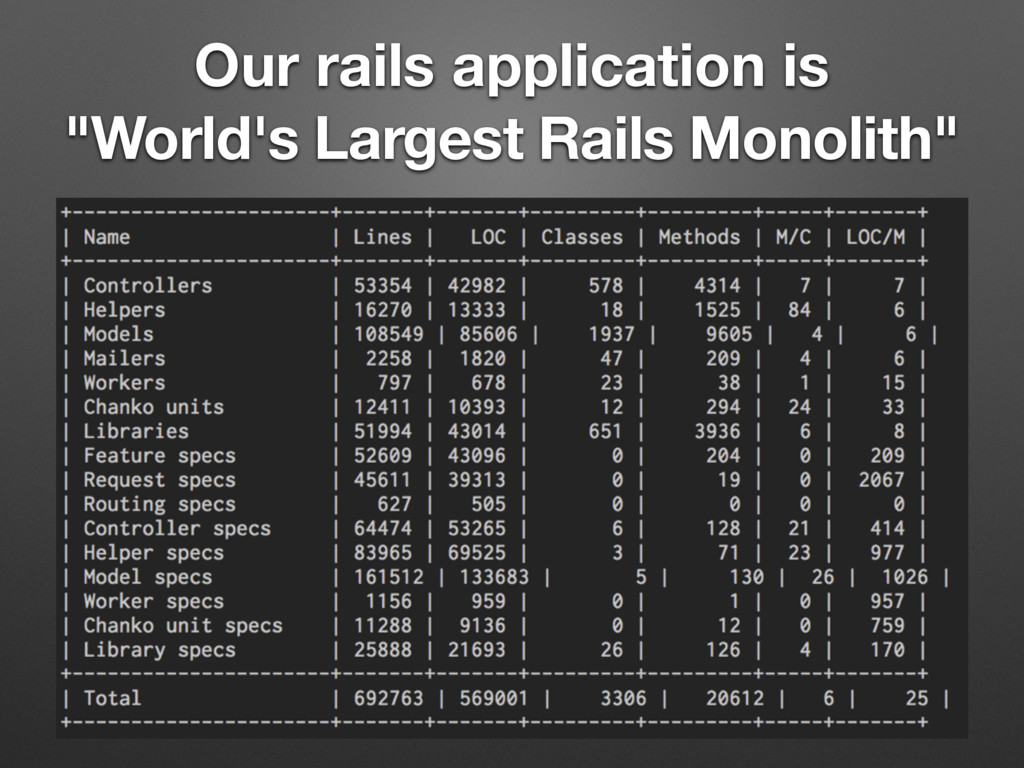 "Our rails application is ""World's Largest Rails..."