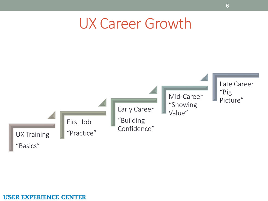 "UX Career Growth 6 UX Training ""Basics"" First J..."
