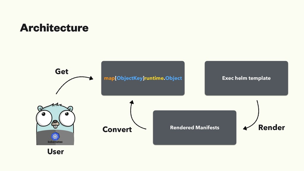 Architecture map[ObjectKey]runtime.Object Rende...
