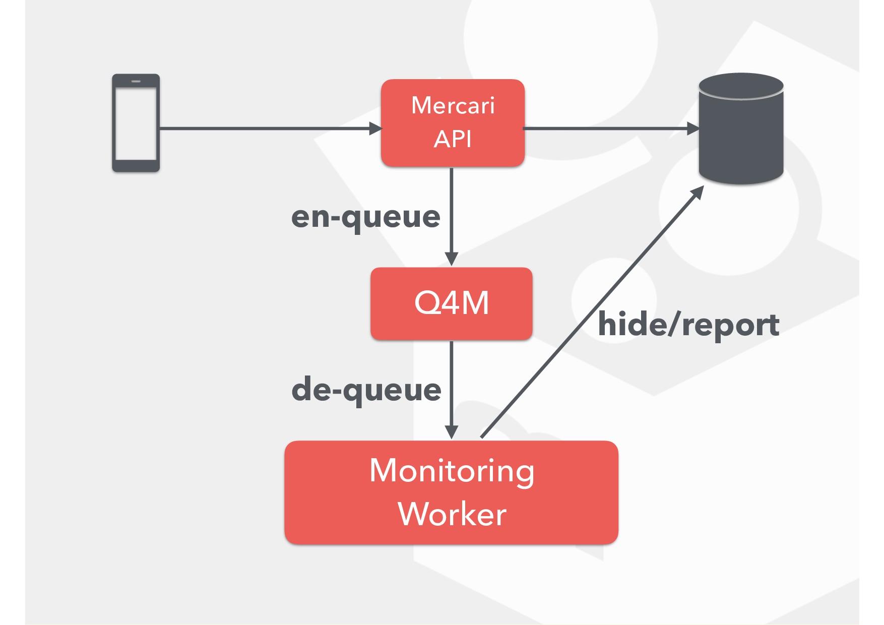 Mercari API Q4M Monitoring Worker en-queue de-...