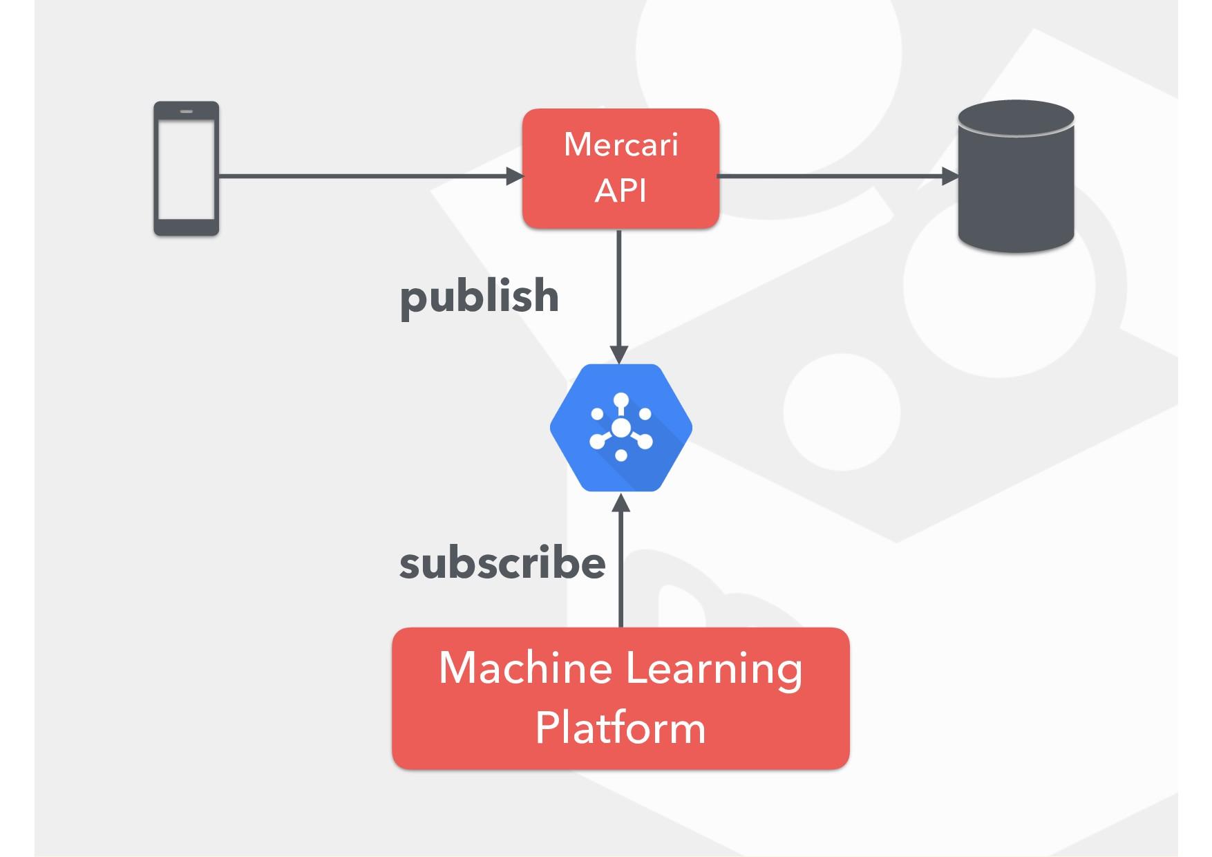 Mercari API Machine Learning Platform publish...