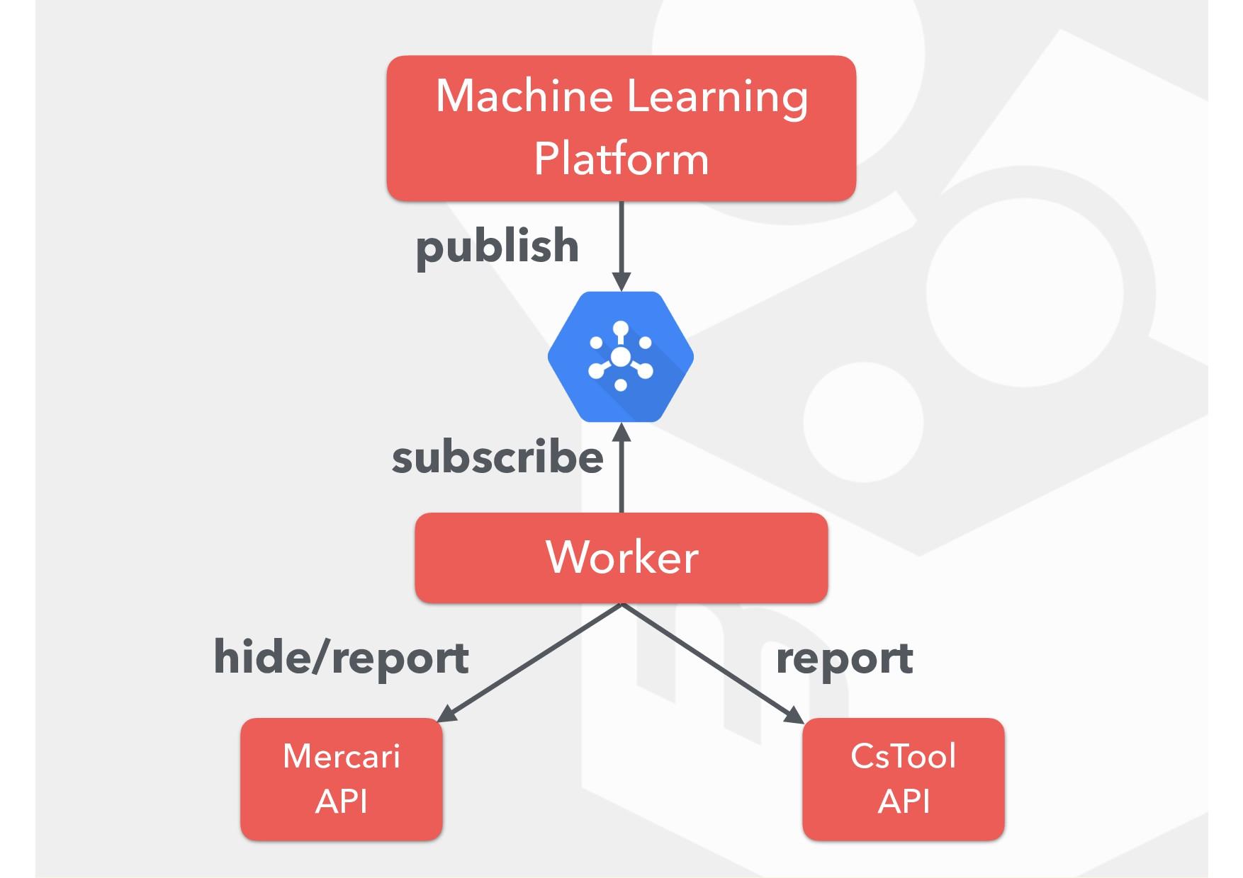 CsTool API Machine Learning Platform Mercari...