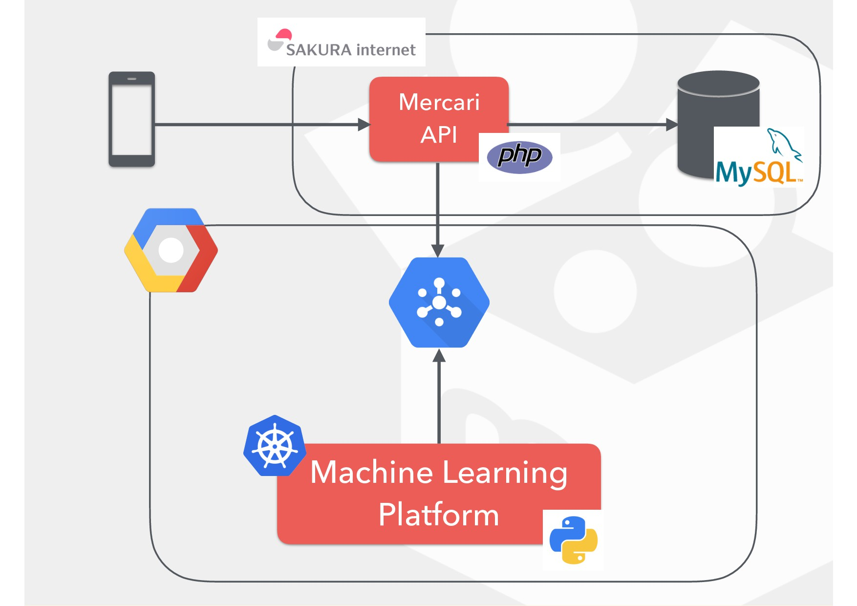 Mercari API Machine Learning Platform
