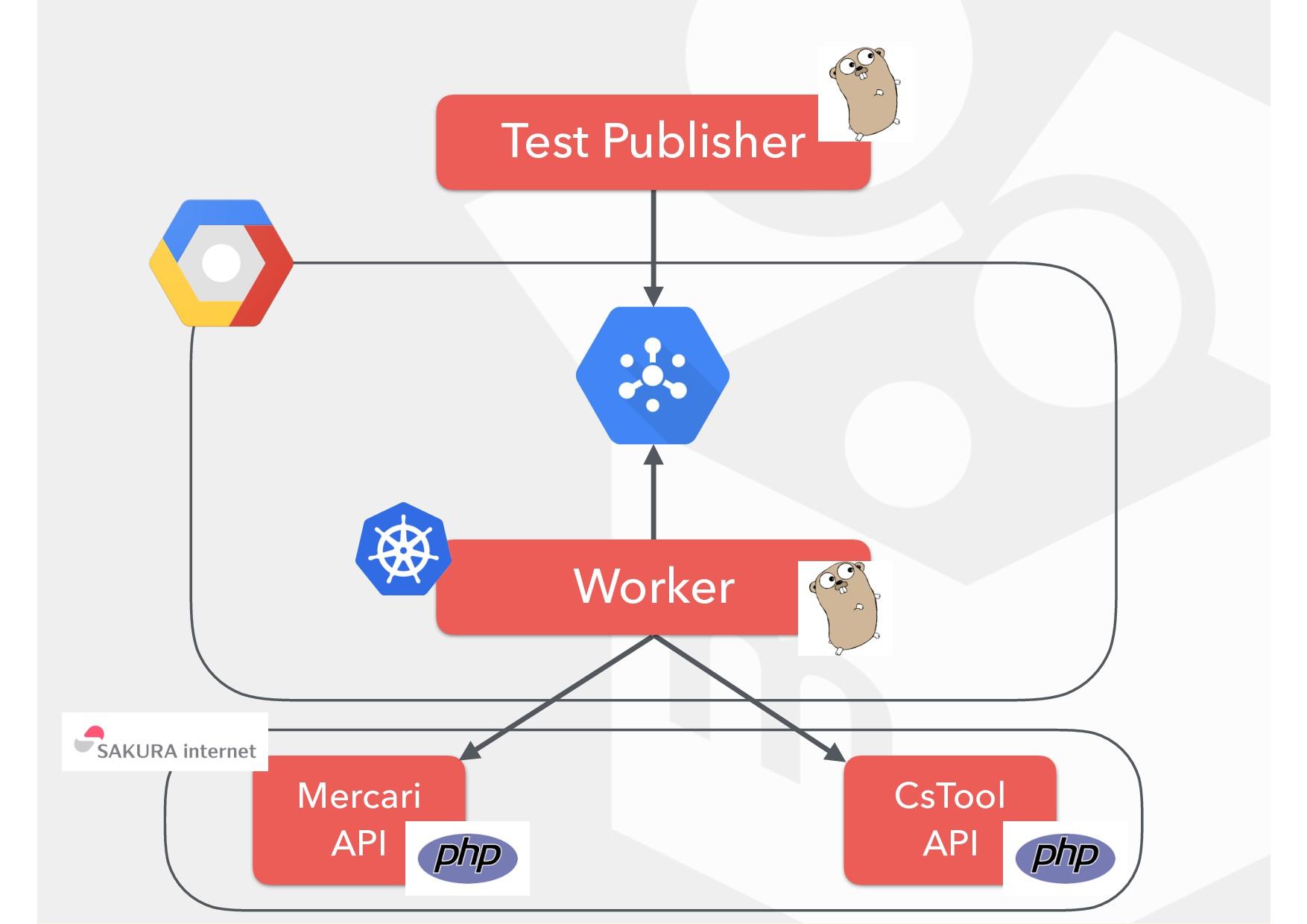 CsTool API Mercari API Worker Test Publisher